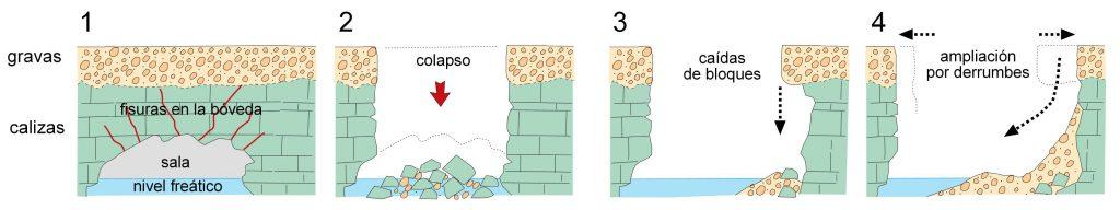 Evolución de la dolina