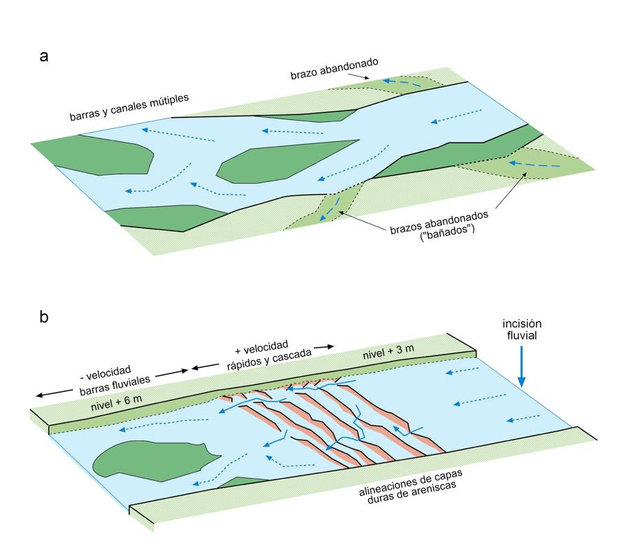 Fig. 2 Esquemas evolutivos de los rápidos del Río Dulce